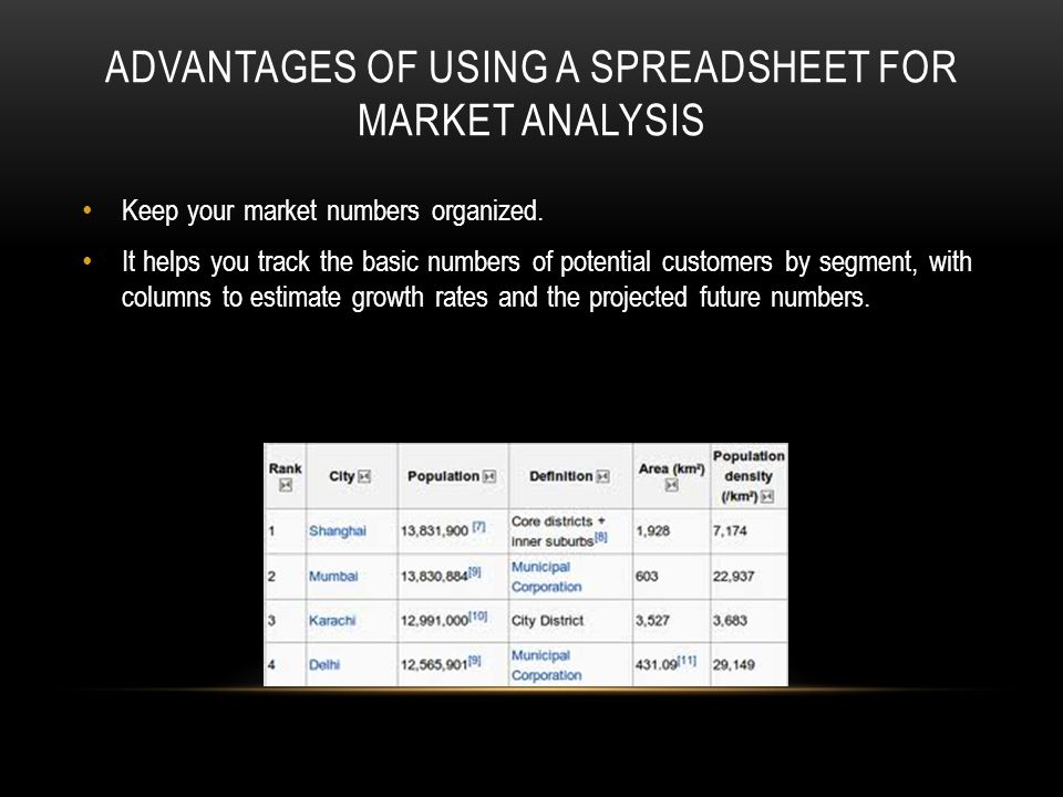 ADVANTAGES OF USING A SPREADSHEET FOR MARKET ANALYSIS Keep your market numbers organized.