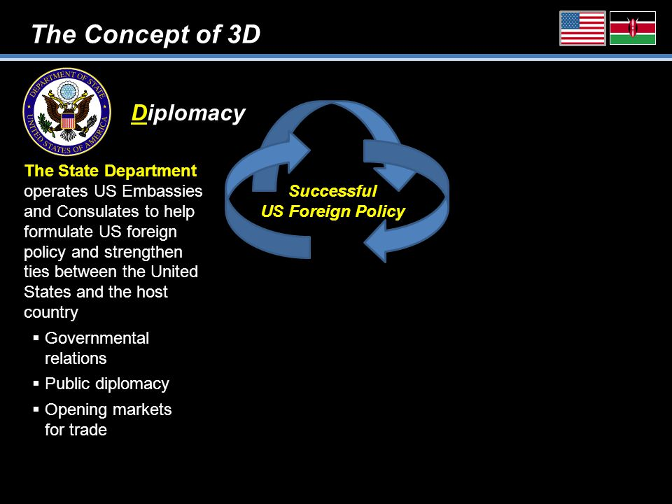 The Concept of 3D Diplomacy Successful US Foreign Policy The State Department operates US Embassies and Consulates to help formulate US foreign policy and strengthen ties between the United States and the host country  Governmental relations  Public diplomacy  Opening markets for trade