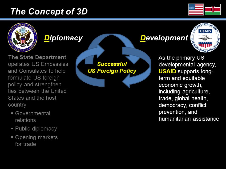 The Concept of 3D DiplomacyDevelopment Successful US Foreign Policy As the primary US developmental agency, USAID supports long- term and equitable economic growth, including agriculture, trade, global health, democracy, conflict prevention, and humanitarian assistance The State Department operates US Embassies and Consulates to help formulate US foreign policy and strengthen ties between the United States and the host country  Governmental relations  Public diplomacy  Opening markets for trade
