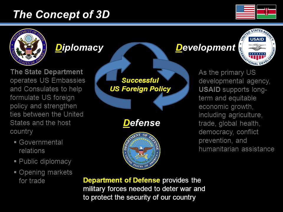 The Concept of 3D Defense DiplomacyDevelopment Successful US Foreign Policy As the primary US developmental agency, USAID supports long- term and equitable economic growth, including agriculture, trade, global health, democracy, conflict prevention, and humanitarian assistance Department of Defense provides the military forces needed to deter war and to protect the security of our country The State Department operates US Embassies and Consulates to help formulate US foreign policy and strengthen ties between the United States and the host country  Governmental relations  Public diplomacy  Opening markets for trade