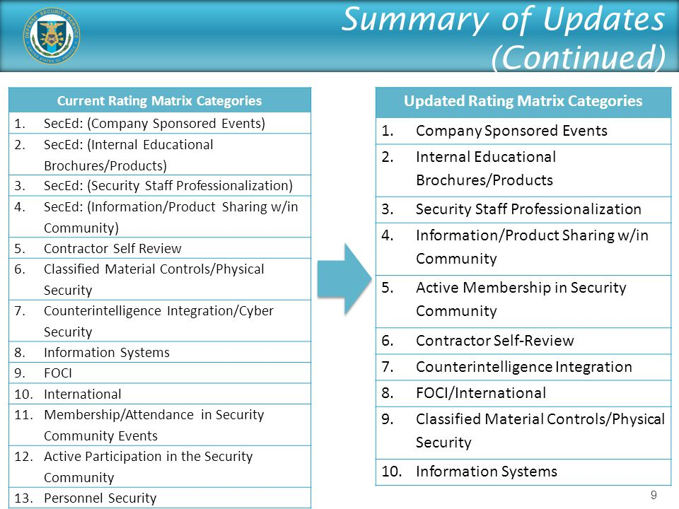 Summary of Updates (Continued) Current Rating Matrix Categories 1.SecEd: (Company Sponsored Events) 2.