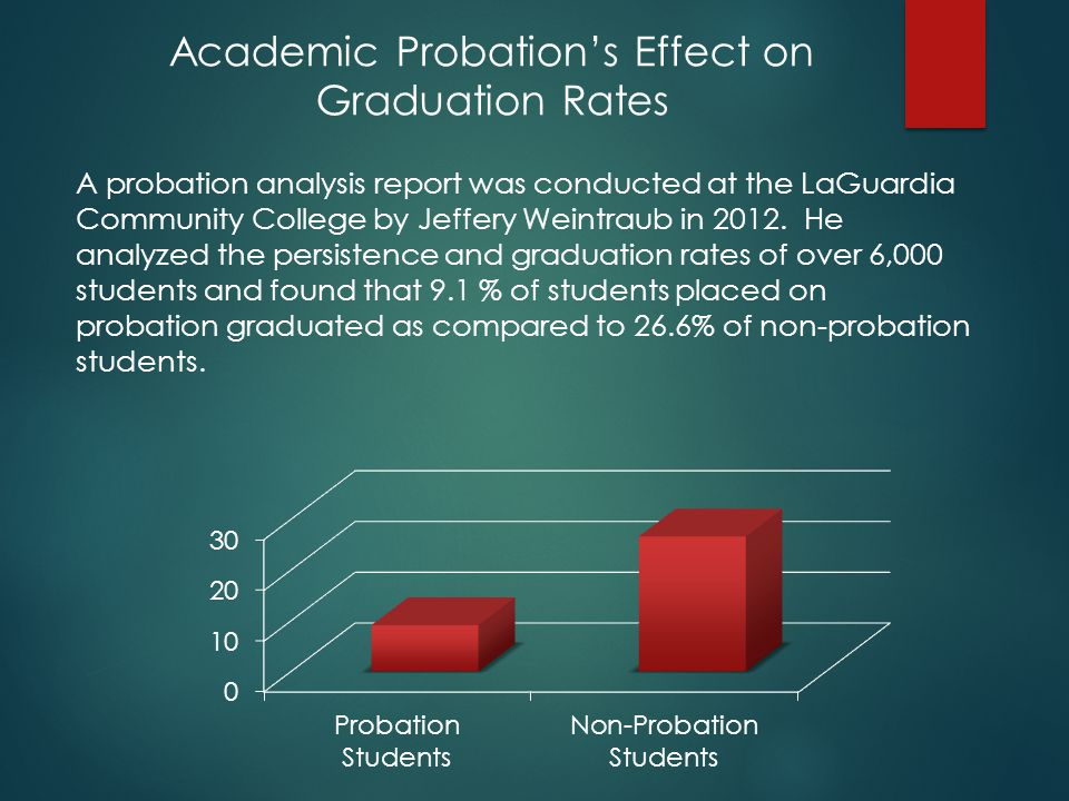 A probation analysis report was conducted at the LaGuardia Community College by Jeffery Weintraub in 2012.