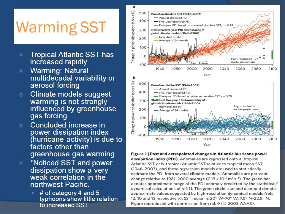 Warming SST  Tropical Atlantic SST has increased rapidly  Warming: Natural multidecadal variability or aerosol forcing  Climate models suggest warm