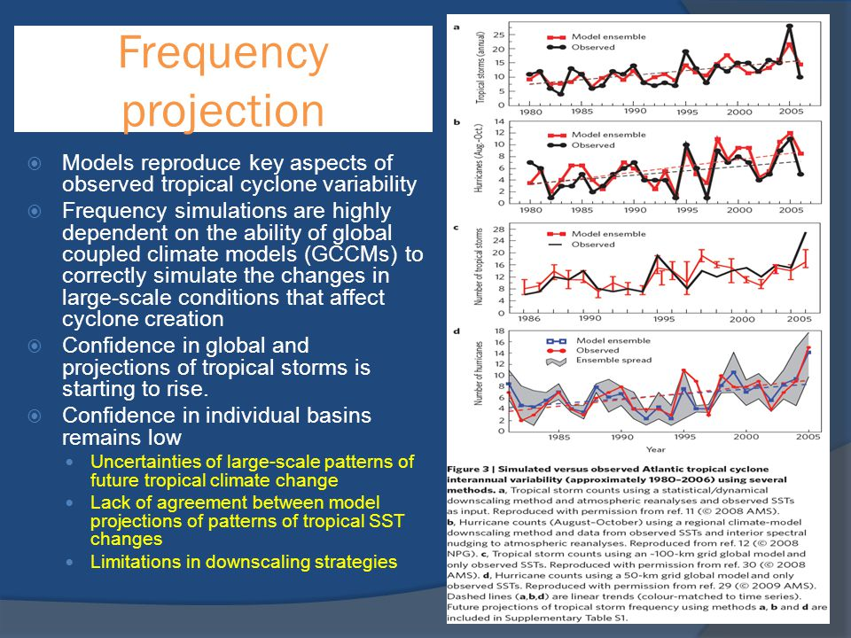 Frequency projection  Models reproduce key aspects of observed tropical cyclone variability  Frequency simulations are highly dependent on the abili