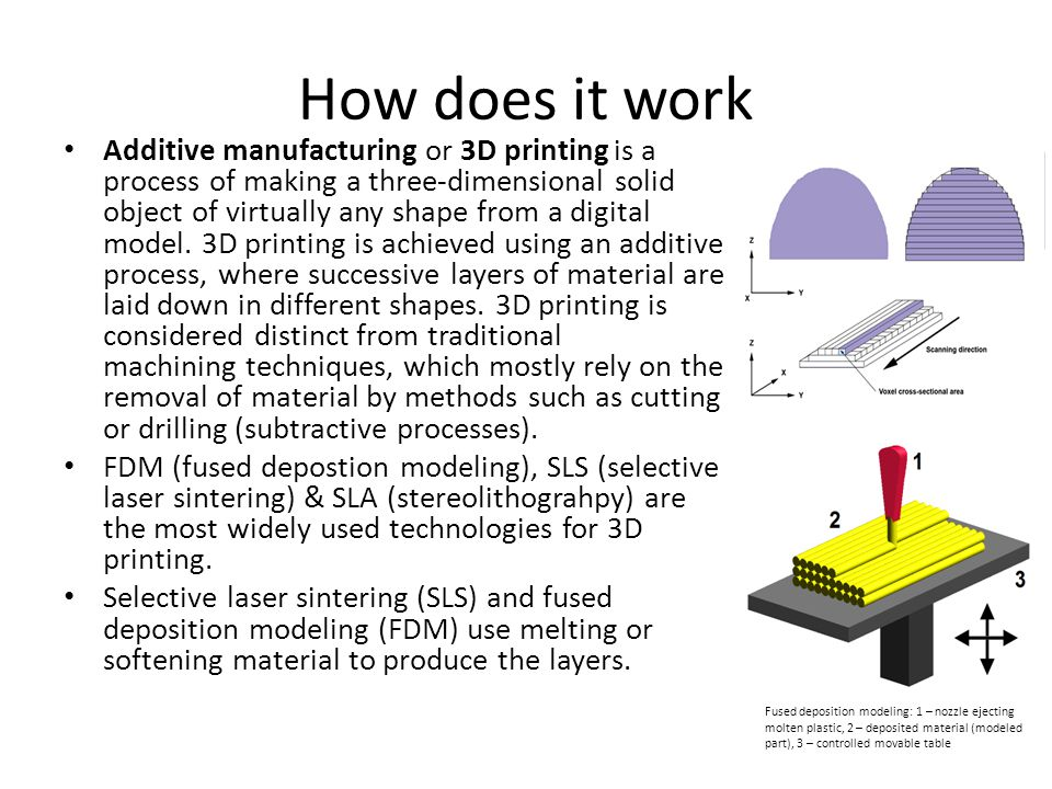 How does it work Additive manufacturing or 3D printing is a process of making a three-dimensional solid object of virtually any shape from a digital m