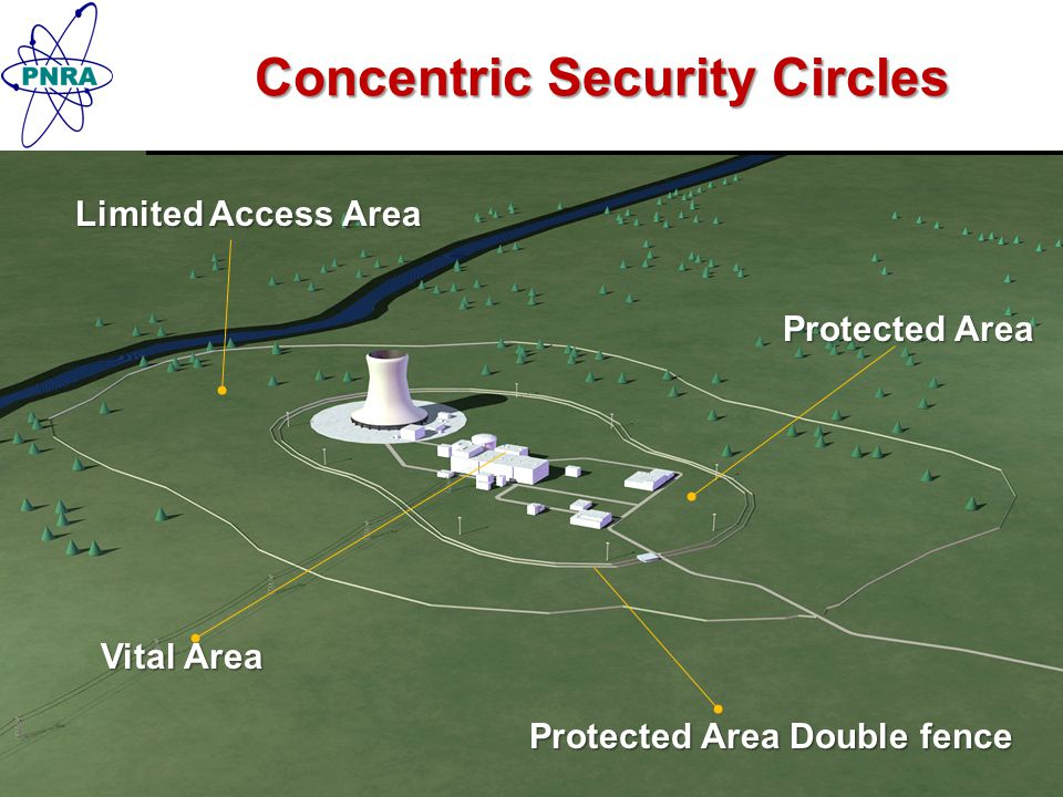 Concentric Security Circles Limited Access Area Protected Area Double fence Protected Area Vital Area