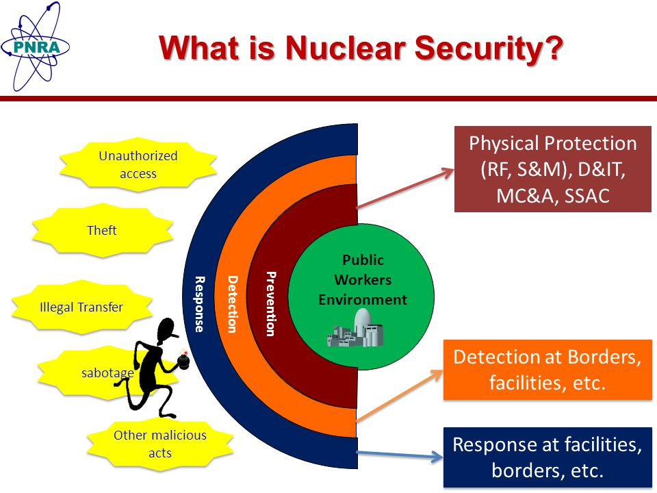 Objectives of Physical Protection of Nuclear Material and Nuclear Facilities Protect against unauthorized removal of nuclear material in use and storage, and during transport; Ensure the implementation of measures to locate and recover missing or stolen nuclear material; Protect against sabotage of nuclear facilities and sabotage of nuclear material in use and storage and during transport; and Mitigate or minimize the radiological consequences of sabotage.