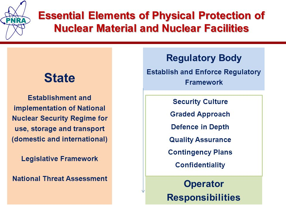 National Legal & Regulatory Framework and International Obligations National Legal & Regulatory Framework UN Resolutions (1540, 1373) CPPNM IAEA-INFCIRC-225 IAEA Resolutions Code of Conduct on Safety and Security of Radioactive Sources [ not a legal binding ]