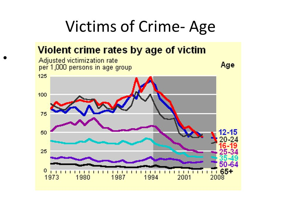 Victims of Crime- Age
