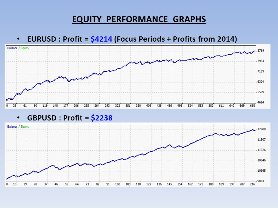 EQUITY PERFORMANCE GRAPHS EURUSD : Profit = $4214 (Focus Periods + Profits from 2014) GBPUSD : Profit = $2238