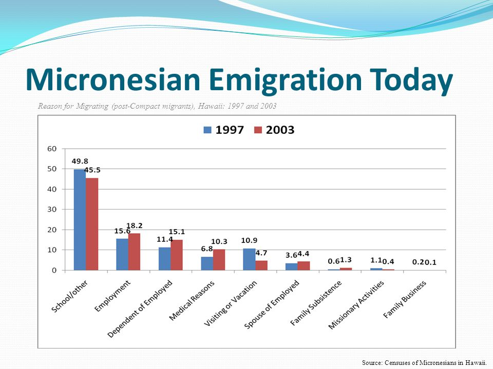 Micronesian Emigration Today Reason for Migrating (post-Compact migrants), Hawaii: 1997 and 2003 Source: Censuses of Micronesians in Hawaii.