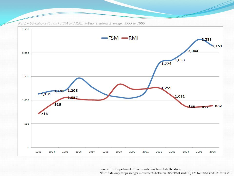 Net Embarkations (by air) FSM and RMI, 3-Year Trailing Average: 1993 to 2006 Source: US Department of Transportation TranStats Database Note: data only for passenger movements between FSM/RMI and US, FY for FSM and CY for RMI