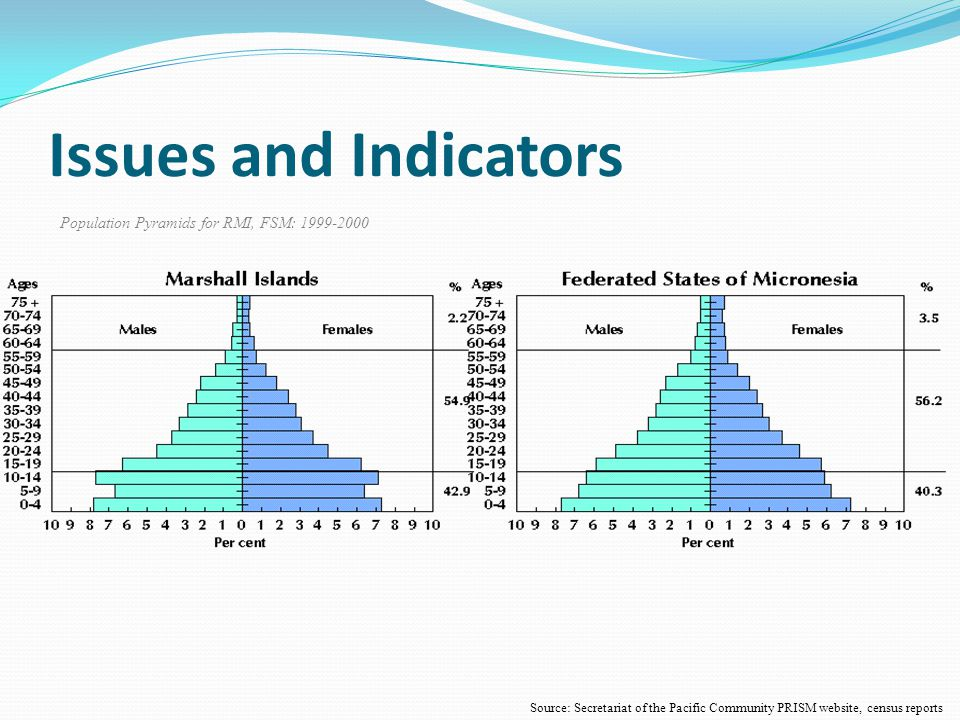 Issues and Indicators Source: Secretariat of the Pacific Community PRISM website, census reports Population Pyramids for RMI, FSM: 1999-2000