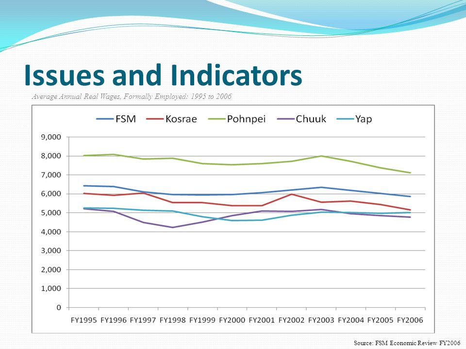 Issues and Indicators Average Annual Real Wages, Formally Employed: 1995 to 2006 Source: FSM Economic Review FY2006