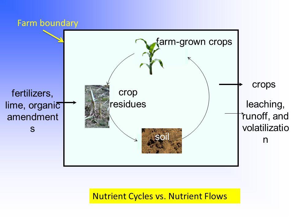 fertilizers, lime, organic amendment s leaching, runoff, and volatilizatio n crops farm-grown crops soil crop residues Farm boundary Nutrient Cycles v