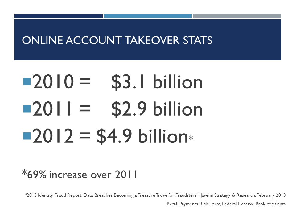 ONLINE ACCOUNT TAKEOVER STATS  2010 = $3.1 billion  2011 = $2.9 billion  2012 =$4.9 billion * * 69% increase over 2011 2013 Identity Fraud Report: Data Breaches Becoming a Treasure Trove for Fraudsters , Javelin Strategy & Research, February 2013 Retail Payments Risk Form, Federal Reserve Bank of Atlanta