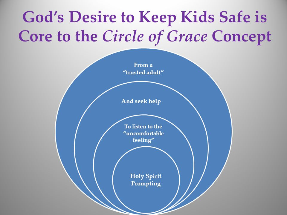 God's Desire to Keep Kids Safe is Core to the Circle of Grace Concept From a trusted adult And seek help To listen to the uncomfortable feeling Holy Spirit Prompting