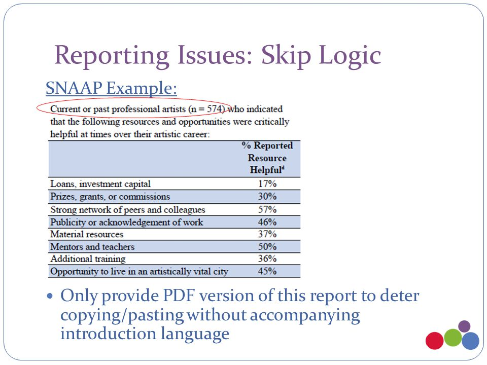 Reporting Issues: Skip Logic SNAAP Example: Only provide PDF version of this report to deter copying/pasting without accompanying introduction languag