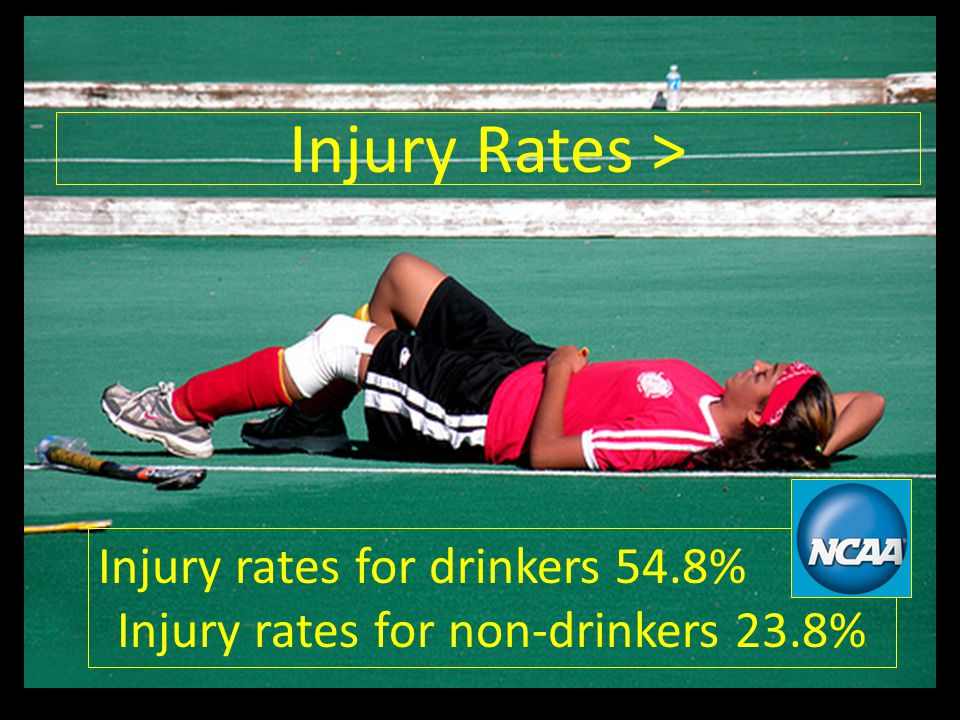 Injury Rates > Injury rates for drinkers 54.8% Injury rates for non-drinkers 23.8%