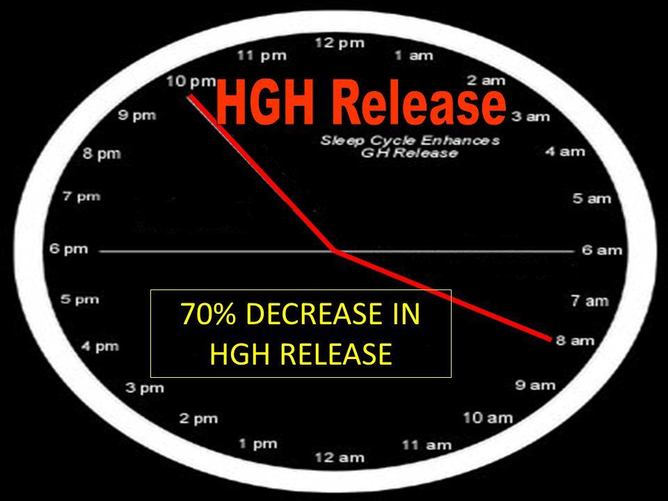 70% DECREASE IN HGH RELEASE