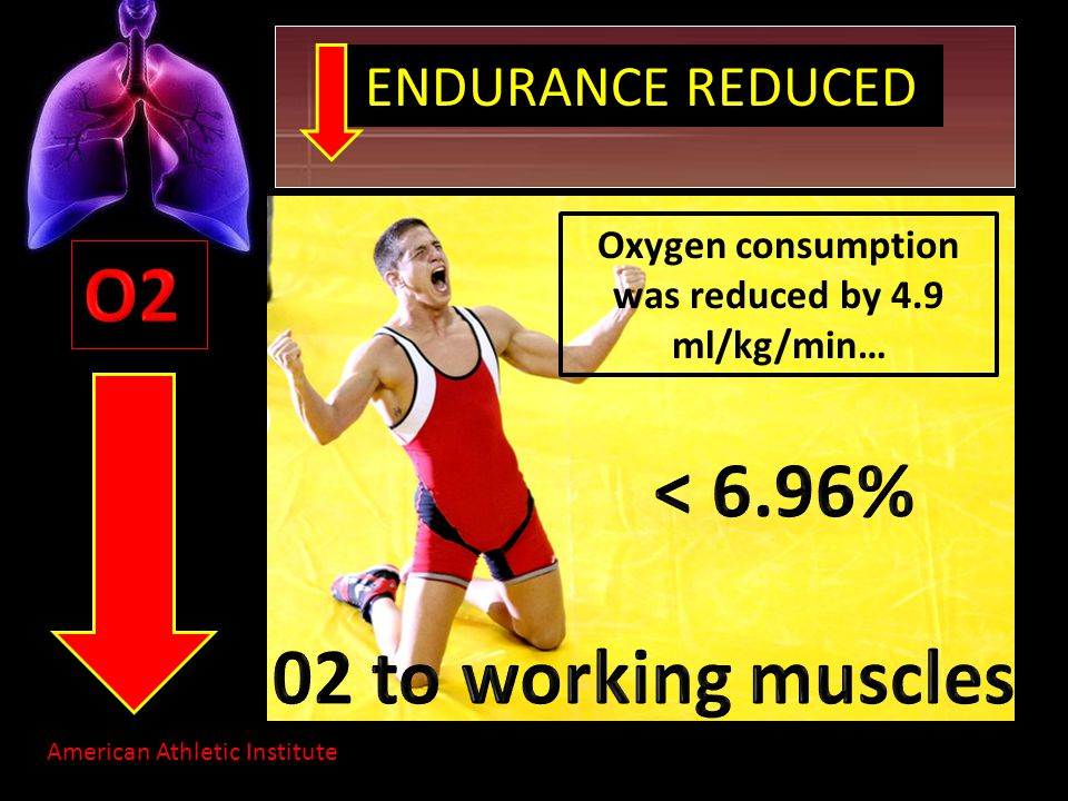ENDURANCE REDUCED American Athletic Institute Oxygen consumption was reduced by 4.9 ml/kg/min…