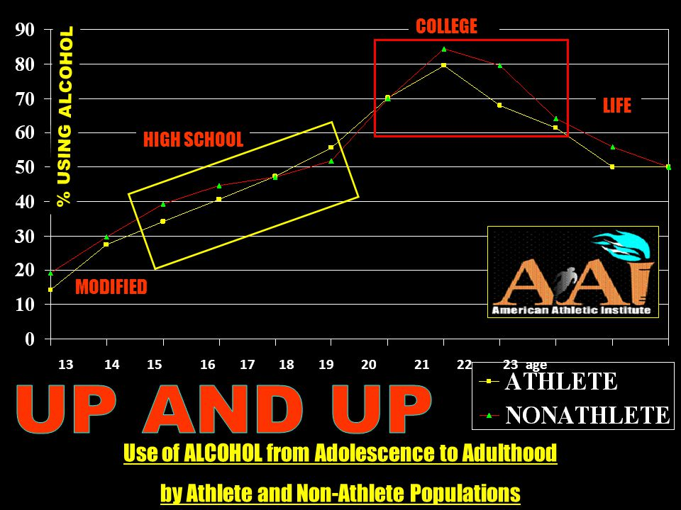 13 14 15 16 17 18 19 20 21 22 23 age HIGH SCHOOL MODIFIED COLLEGE LIFE % USING ALCOHOL Use of ALCOHOL from Adolescence to Adulthood by Athlete and Non-Athlete Populations