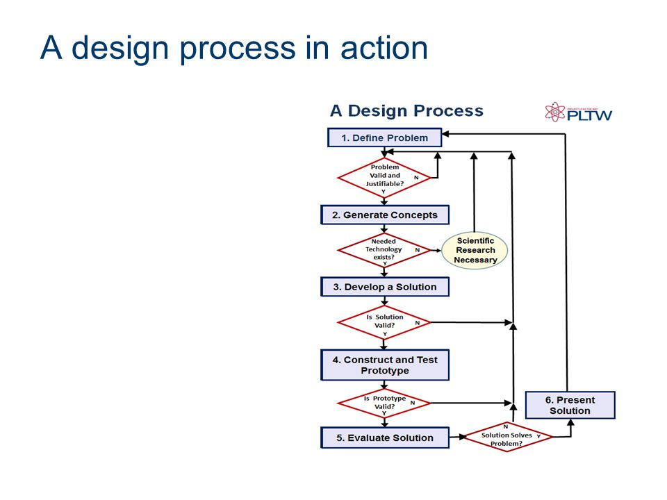 A design process in action