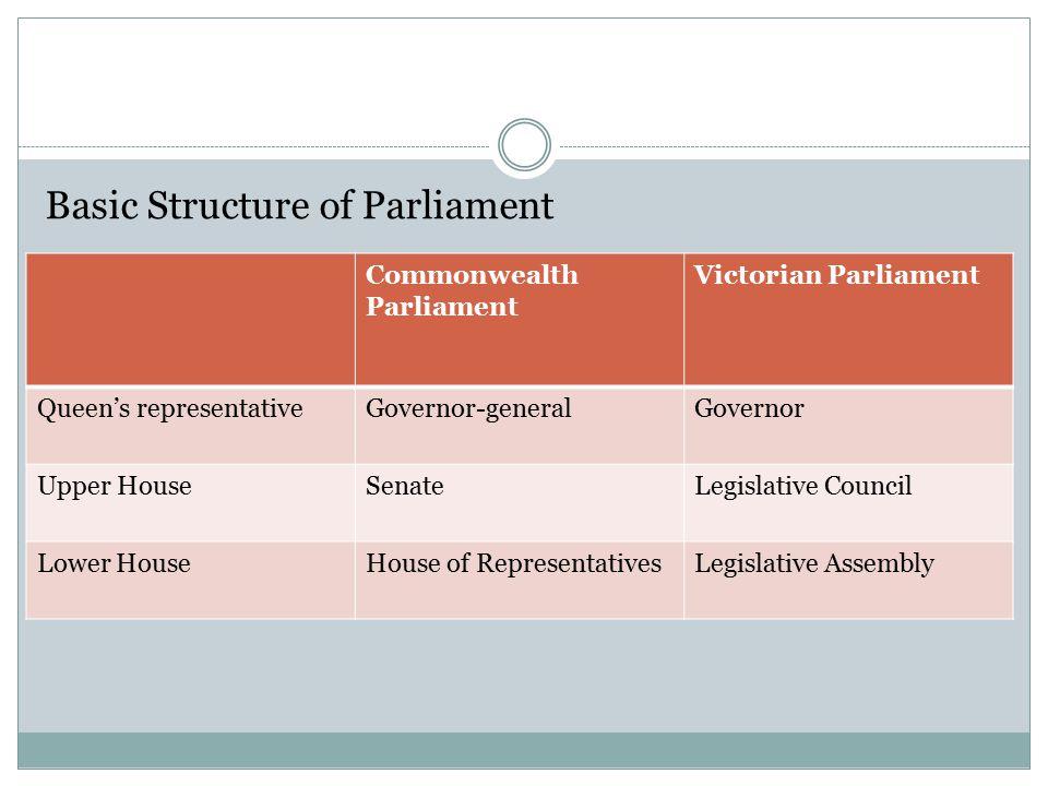 Basic Structure of Parliament Commonwealth Parliament Victorian Parliament Queen's representativeGovernor-generalGovernor Upper HouseSenateLegislative