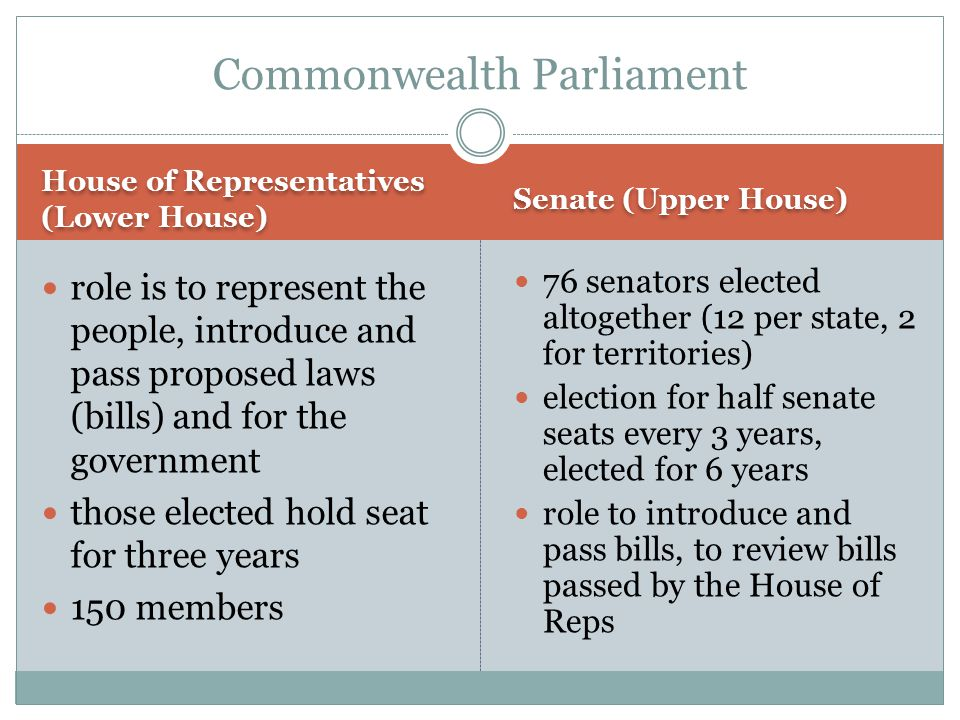 House of Representatives (Lower House) Senate (Upper House) role is to represent the people, introduce and pass proposed laws (bills) and for the gove