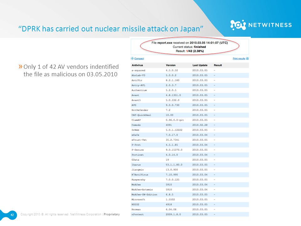 "Copyright 2010 © All rights reserved. NetWitness Corporation | Proprietary 42 ""DPRK has carried out nuclear missile attack on Japan"" » Only 1 of 42 AV"