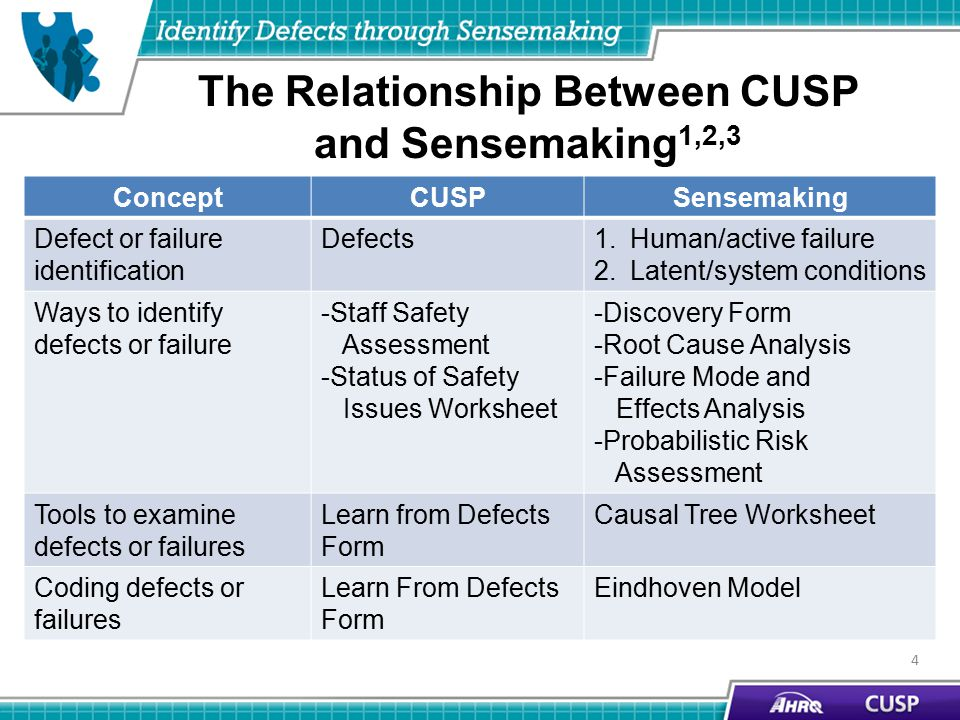 The Relationship Between CUSP and Sensemaking 1,2,3 ConceptCUSPSensemaking Defect or failure identification Defects1.Human/active failure 2.Latent/system conditions Ways to identify defects or failure -Staff Safety Assessment -Status of Safety Issues Worksheet -Discovery Form -Root Cause Analysis -Failure Mode and Effects Analysis -Probabilistic Risk Assessment Tools to examine defects or failures Learn from Defects Form Causal Tree Worksheet Coding defects or failures Learn From Defects Form Eindhoven Model 4