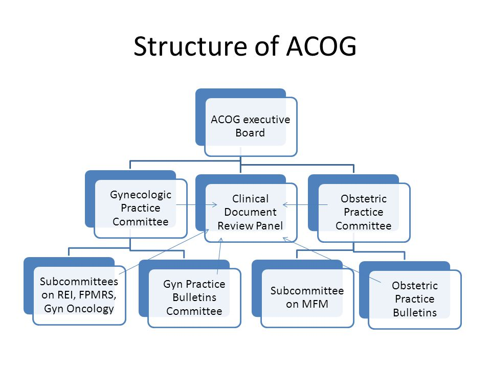 Types of ACOG practice documents Practice Bulletin: high quality data exists from which to recommend practice.