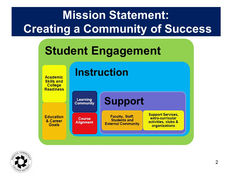 Mission Statement: Creating a Community of Success Student Engagement Academic Skills and College Readiness Education & Career Goals Instruction Learn