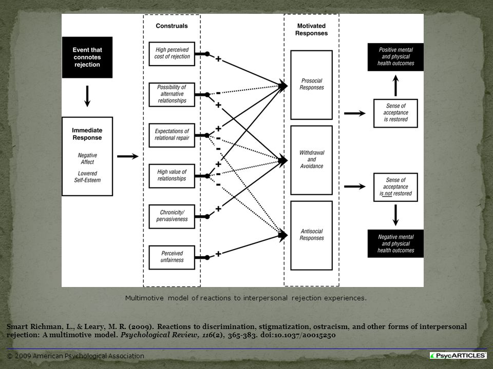 Multimotive model of reactions to interpersonal rejection experiences. Smart Richman, L., & Leary, M. R. (2009). Reactions to discrimination, stigmati