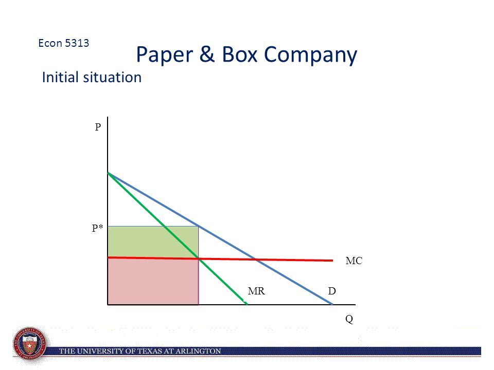 Paper & Box Company Initial situation MC D P* Q P MR Econ 5313