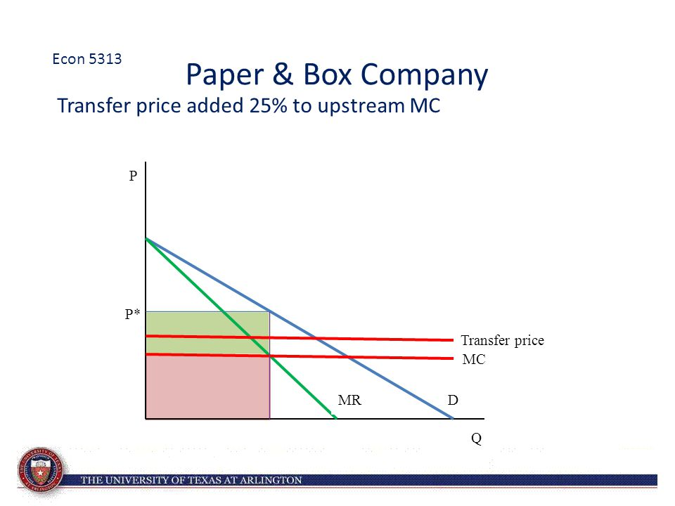 Paper & Box Company Transfer price added 25% to upstream MC D P* Q P MC MR Transfer price Econ 5313
