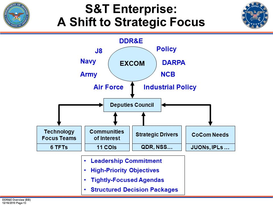 DDR&E Overview (BB) 12/16/2010 Page-13 S&T Enterprise: A Shift to Strategic Focus DDR&E J8 Navy Air Force Army DARPA EXCOM Leadership Commitment High-Priority Objectives Tightly-Focused Agendas Structured Decision Packages NCB Policy Industrial Policy Deputies Council 6 TFTs Technology Focus Teams 11 COIs Communities of Interest QDR, NSS… Strategic Drivers JUONs, IPLs … CoCom Needs