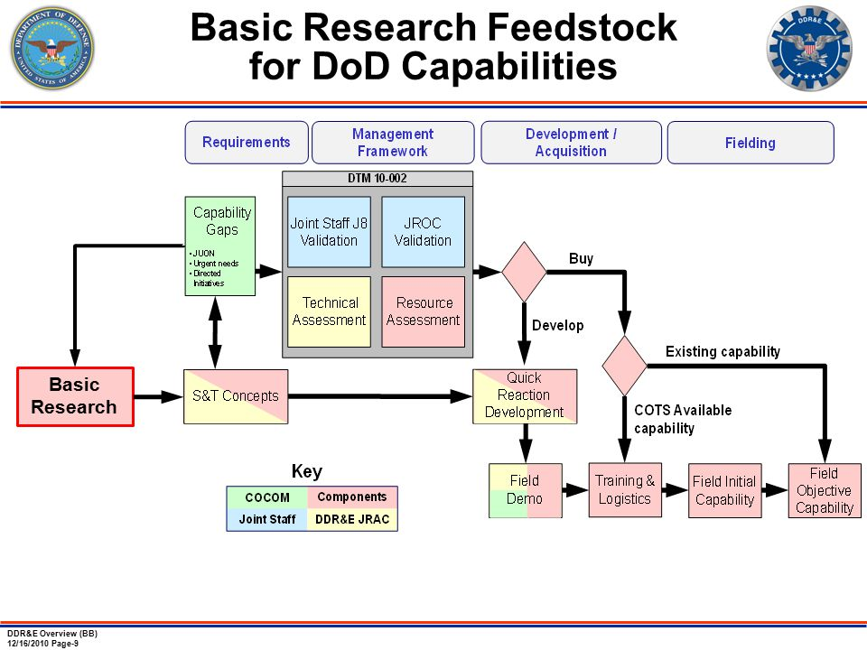 DDR&E Overview (BB) 12/16/2010 Page-9 Basic Research Feedstock for DoD Capabilities Basic Research