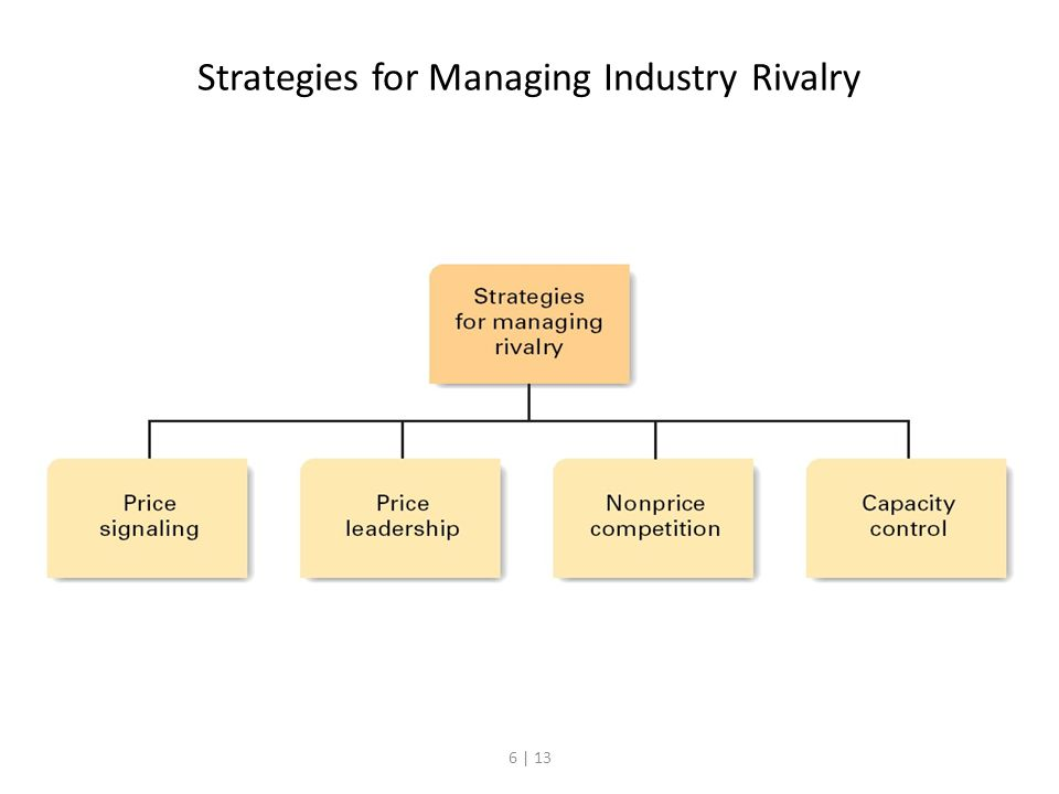 6 | 13 Strategies for Managing Industry Rivalry
