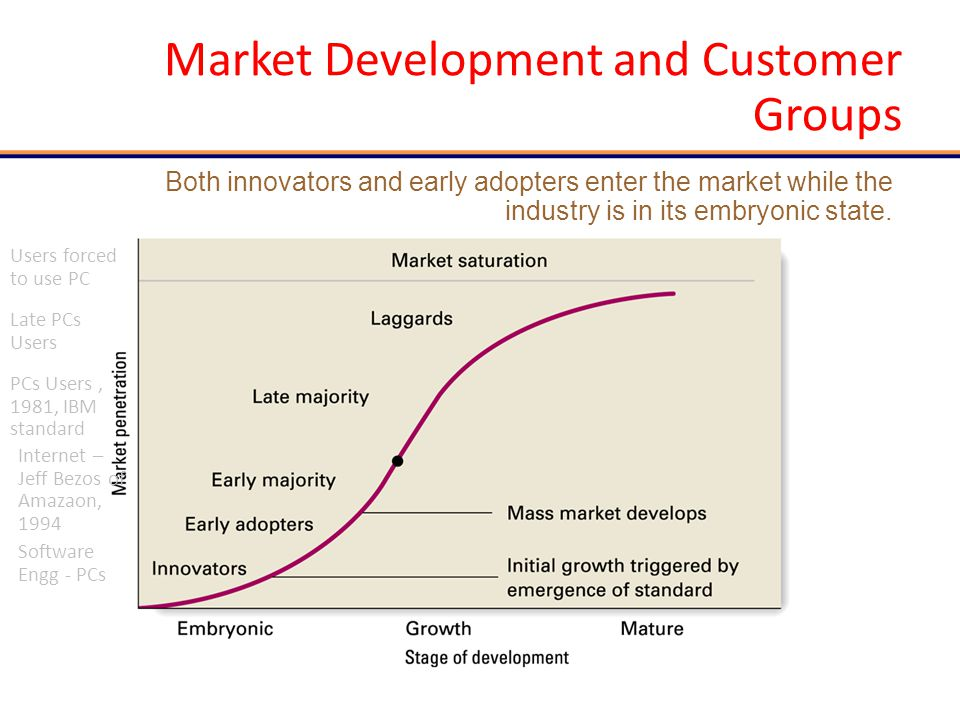 6 | 5 Strategic Implications: Crossing the Chasm: AOL and Prodigy The business model and strategies required to compete in an embryonic market populated by early adopters and innovators are very different than those required to compete in a high-growth mass market populated by the early majority.