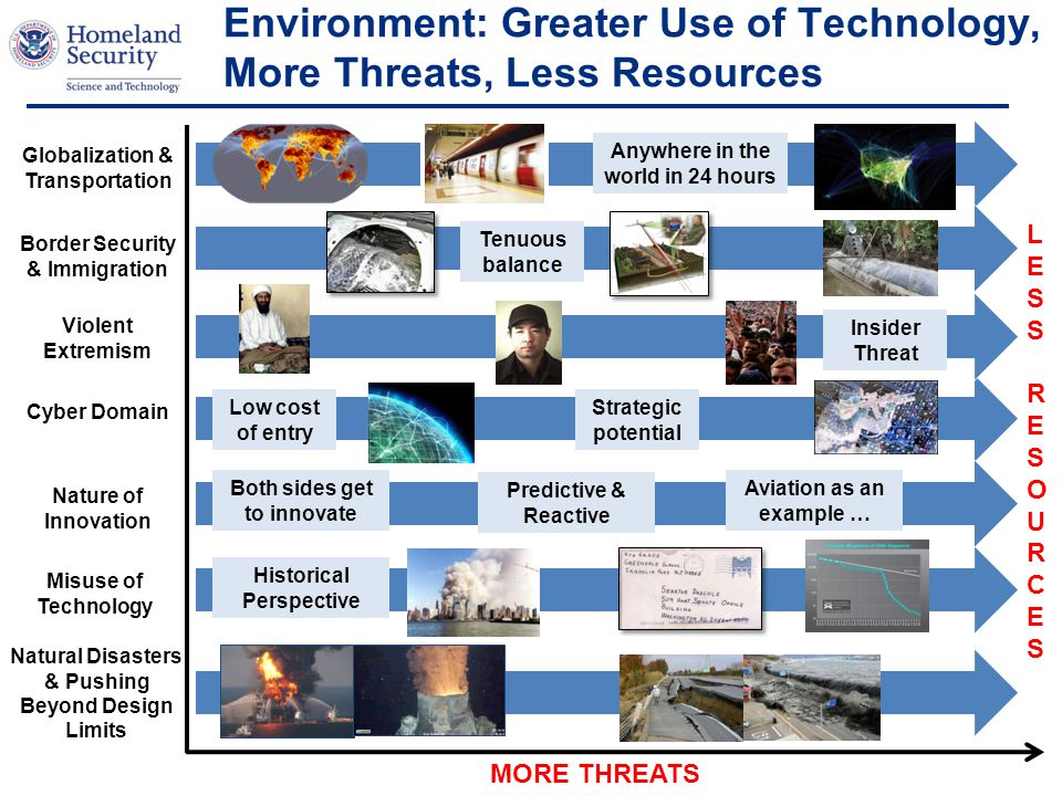 Environment: Greater Use of Technology, More Threats, Less Resources Globalization & Transportation Natural Disasters & Pushing Beyond Design Limits Misuse of Technology Border Security & Immigration Cyber Domain LESS RESOURCESLESS RESOURCES MORE THREATS Violent Extremism Nature of Innovation Both sides get to innovate Predictive & Reactive Aviation as an example … Low cost of entry Strategic potential Anywhere in the world in 24 hours Historical Perspective Tenuous balance Insider Threat