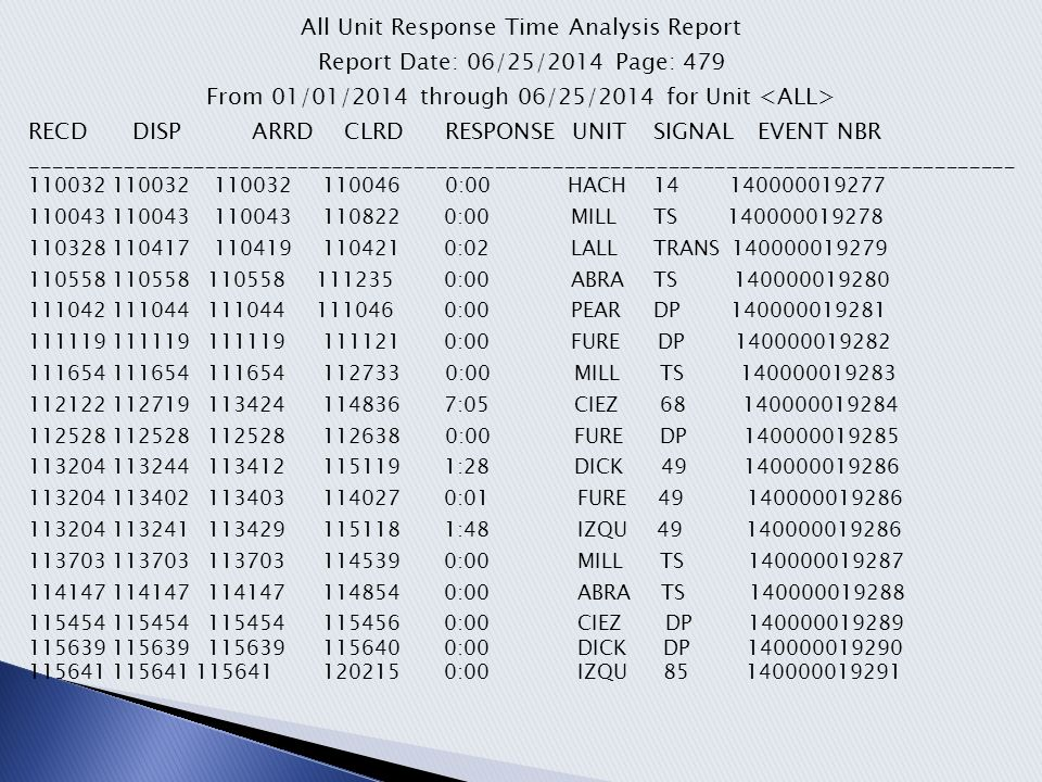 All Unit Response Time Analysis Report Continued… Report Date: 06/25/2014 Page: 479 From 01/01/2014 through 06/25/2014 for Unit ___________________________________________________________________________ 120827 120827 120827 120938 0:00 MILL TS 140000019292 121000 121013 121446 124052 4:33 MILL 4 140000019293 122721 122721 122721 122750 0:00 CIEZ DP 140000019294 123638 123638 123638 125210 0:00 FURE DP 140000019295 123704 123704 123704 125105 0:00 ABRA DP140000019296 125059 125102 125102 125104 0:00 ABRA DP 140000019297 125117125118 125118 125159 0:00 DICK DP 140000019298 125841 130038 132009 0:00 MILL 1060140000019299 130413 130413 130413 131920 0:00 ABRA 49 140000019300 130413 130421 130548 131920 1:27 CIEZ 49140000019300 130413 130442 130446 131921 0:04 DICK 49140000019300 130413 130521 130525 131921 0:04 HACH 49 140000019300 130413 130437 130439 0:02 IZQU 49140000019300 Average Response Time for all emergency and non-emergency calls: 2 minutes 29 seconds RECD DISP ARRD CLRDRESPONSE UNIT SIGNAL EVENT NBR