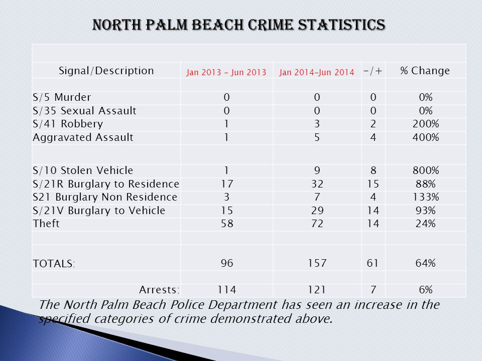 The North Palm Beach Police Department has seen an increase in the specified categories of crime demonstrated above. NORTH PALM BEACH CRIME STATISTICS