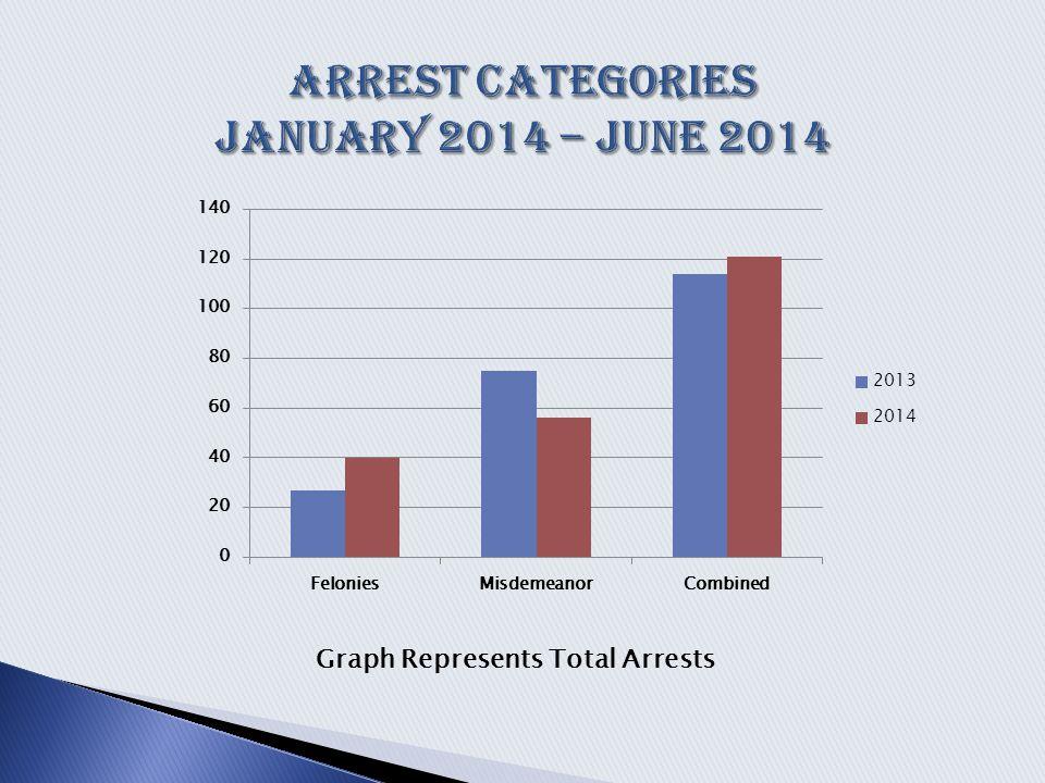 Graph Represents Total Arrests
