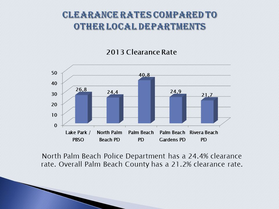 North Palm Beach Police Department has a 24.4% clearance rate.