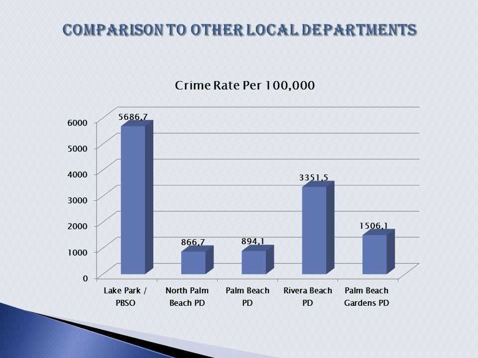 National Average 2.7 Police Officer's per 1,000 Residents