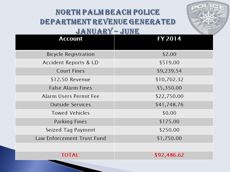 AccountFY 2014 Bicycle Registration$2.00 Accident Reports & I.D$519.00 Court Fines$9,239.54 $12.50 Revenue$10,702.32 False Alarm Fines$5,350.00 Alarm