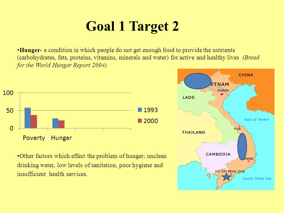 Goal 1 Target 2 Hunger- a condition in which people do not get enough food to provide the nutrients (carbohydrates, fats, proteins, vitamins, minerals