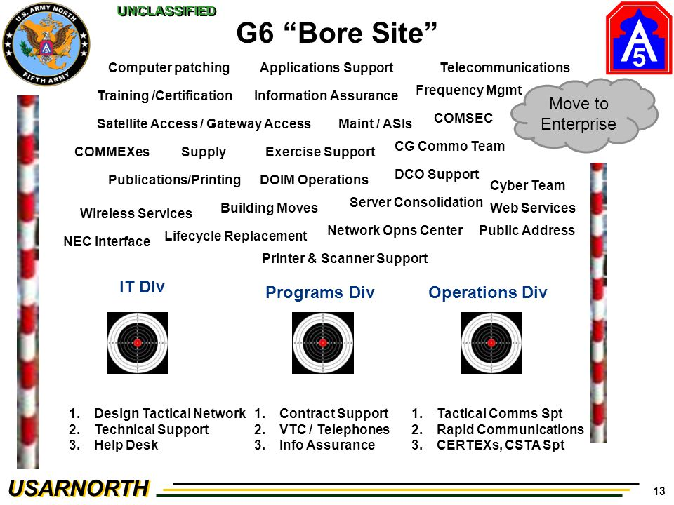 5 USARNORTH UNCLASSIFIED 13 G6 Bore Site IT Div Programs DivOperations Div 1.Design Tactical Network 2.Technical Support 3.Help Desk 1.Tactical Comms Spt 2.Rapid Communications 3.CERTEXs, CSTA Spt Move to Enterprise 1.Contract Support 2.VTC / Telephones 3.Info Assurance Satellite Access / Gateway Access Publications/PrintingDOIM Operations Training /Certification Building Moves Wireless Services Cyber Team Frequency Mgmt Supply CG Commo Team COMMEXes Lifecycle Replacement Server Consolidation Public Address Maint / ASIs Exercise Support DCO Support COMSEC Applications Support Network Opns Center Information Assurance NEC Interface Web Services Printer & Scanner Support TelecommunicationsComputer patching