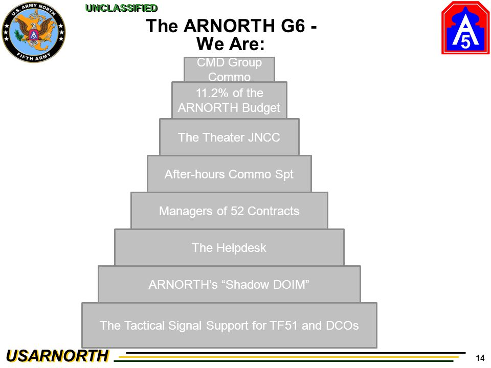 5 USARNORTH UNCLASSIFIED 14 The ARNORTH G6 - We Are: The Tactical Signal Support for TF51 and DCOs ARNORTH's Shadow DOIM The Helpdesk Managers of 52 Contracts The Theater JNCC After-hours Commo Spt 11.2% of the ARNORTH Budget CMD Group Commo